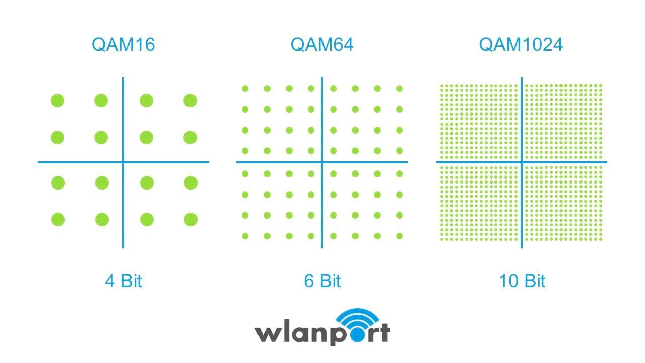 QAM Modulation