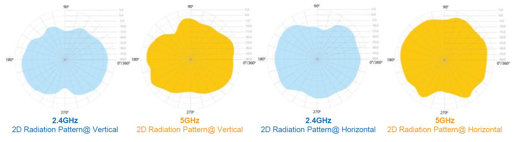 AP55-Radiation-Pattern