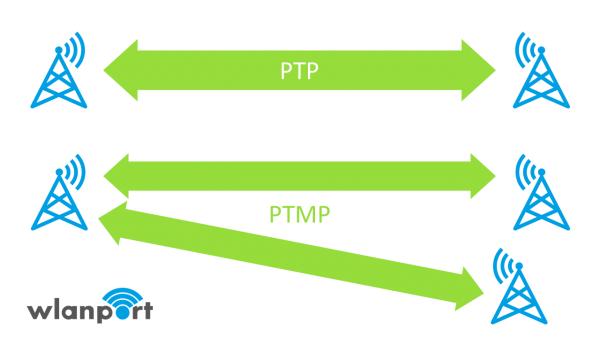 wlanport_PTP_PTMP