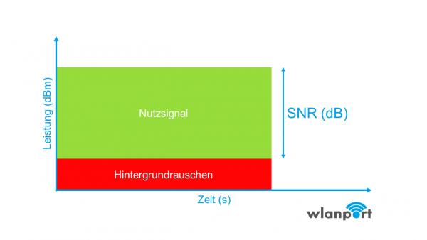 SNR-min