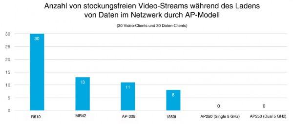 Stockungsfreie-Videostreams-min