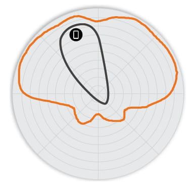 2,4 GHz Vertikal+