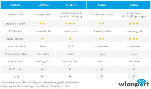 WLAN-Hersteller-Vergleich-wlanport