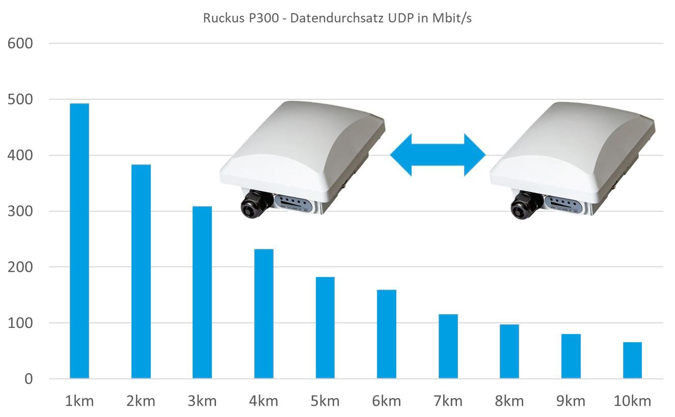 P300 Datenraten Entfernung Diagramm