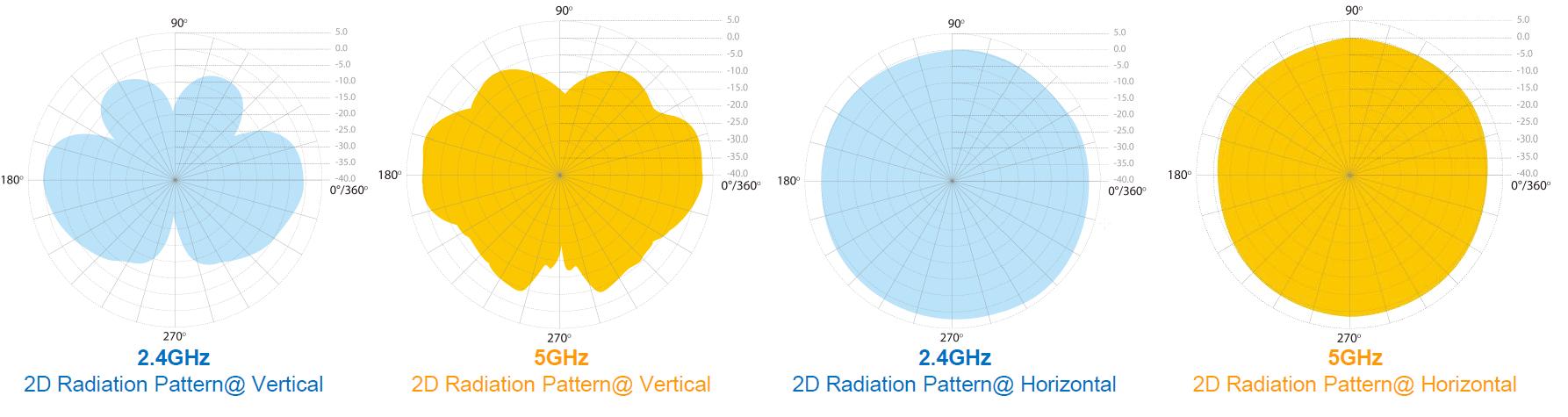 AP100X-Radiation-Pattern