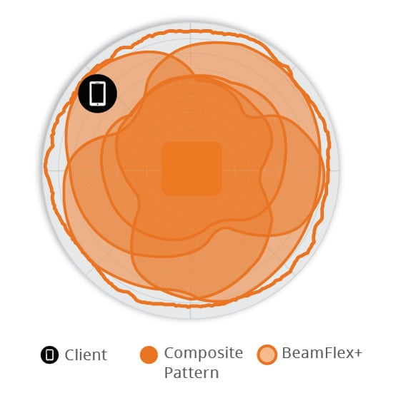 BeamFlex+